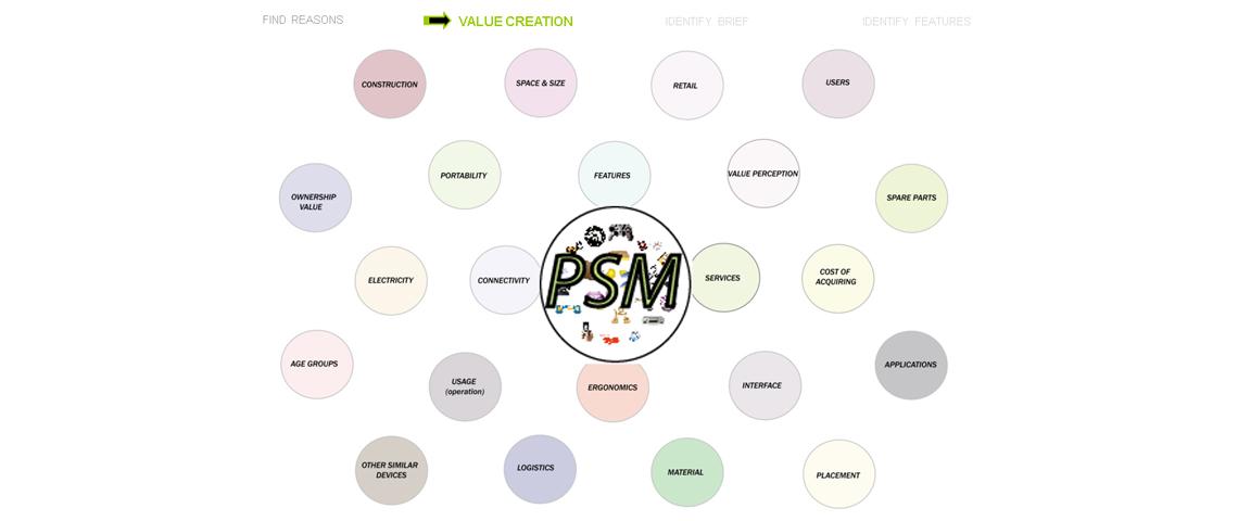 POS Machine Brand Positioning