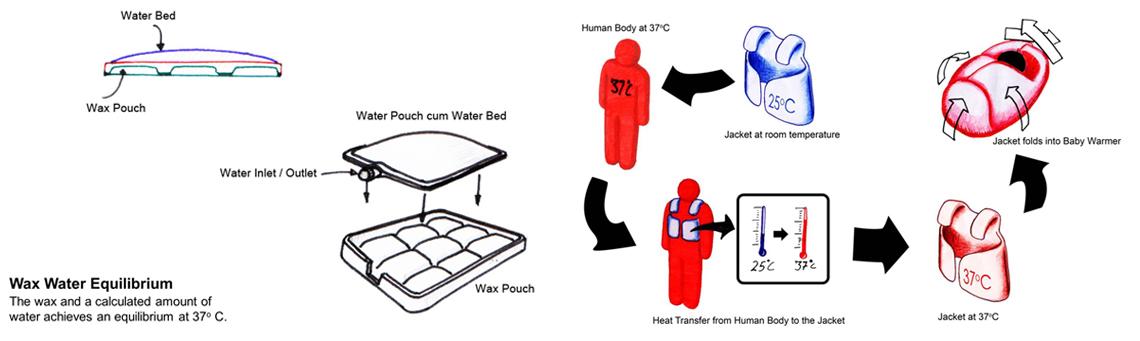Infant Warmer Design & Ideation