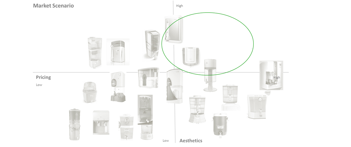 Design Market Study